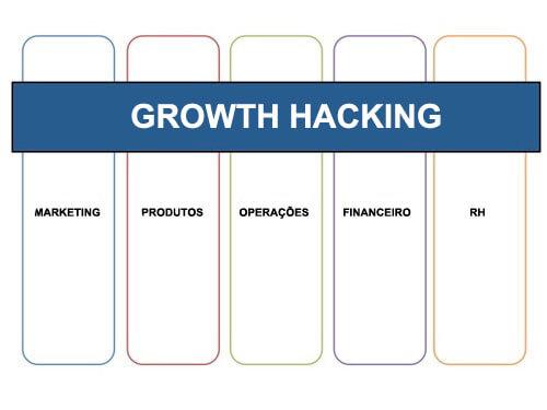 Brand Management Brasil-Consultoria em Growth Hacking