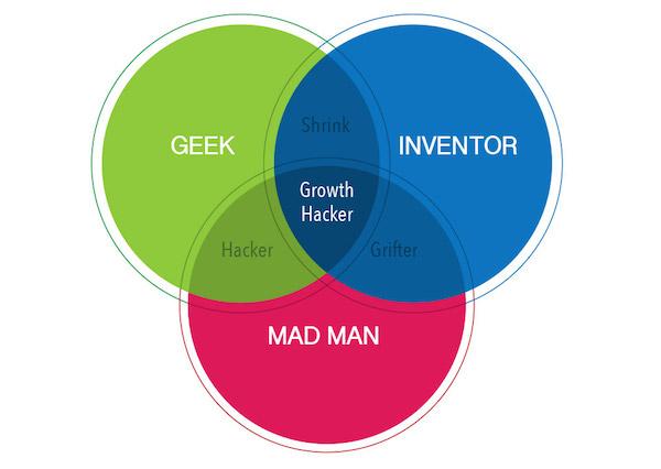 9 Dicas de Growth Hacking Para Pequenas Empresas